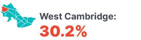 Infographic: West Cambridge 30.2%.