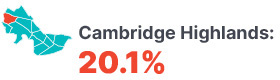 Infographic: Cambridge Highlands 20.1%.