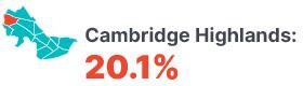 Infographic: Cambridge Highlands 20.1%.