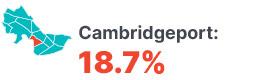 Infographic: Cambridgeport 18.7%.