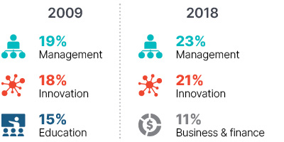 Infographic: In 2009 management 19%, innovation 18%, education 15%. In 2018 management 23%, innovation 21%, business & finance 11%.