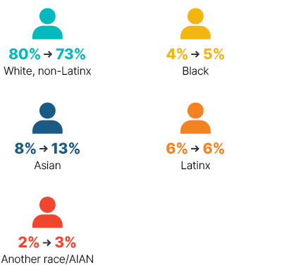 Infographic: From 2009 to 2018 white non-Latinx went from 80% to 73%, Black went from 4% to 5%, Asian went from 8% to 13%, Latinx stayed at 6%, Another race/AIAN went from 2% to 3%.