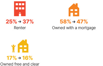 Infographic: From 2009 to 2018 renter went from 25% to 37%, owned with a mortgage went from 58% to 47%, owned free and clear went from 17% to 16%.