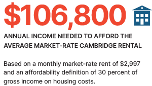 $106,800 - The annual income needed to afford the average market-rate cambridge rental.